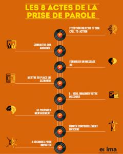 Infographie - 8 actes prise de parole - ekima